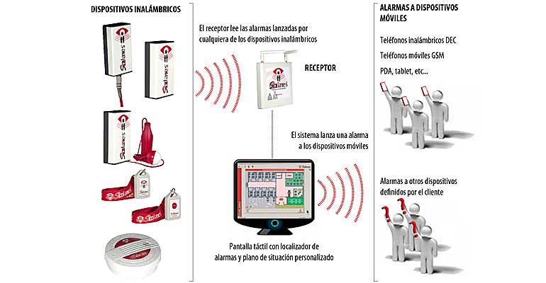 SicoLares, el primer sistema de alarmas y control de errantes 100% inalámbrico