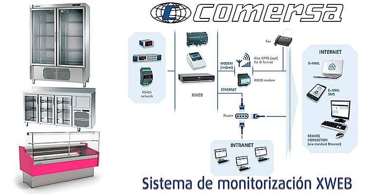 Sistemas de monitorización y control online de alimentos