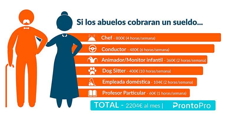2.204 euros, el sueldo que debería cobrar un abuelo por ayudar en la crianza de sus nietos