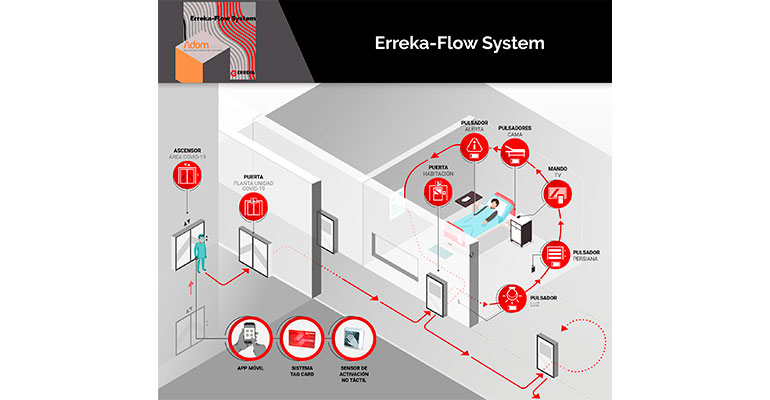 Adom y Erreka lanzan al mercado Erreka-Flow System